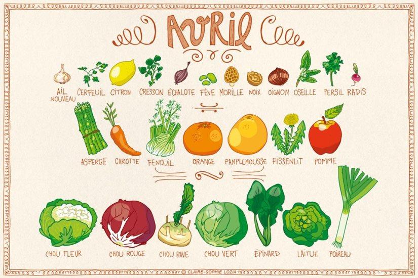 Fruits & Légumes Avril