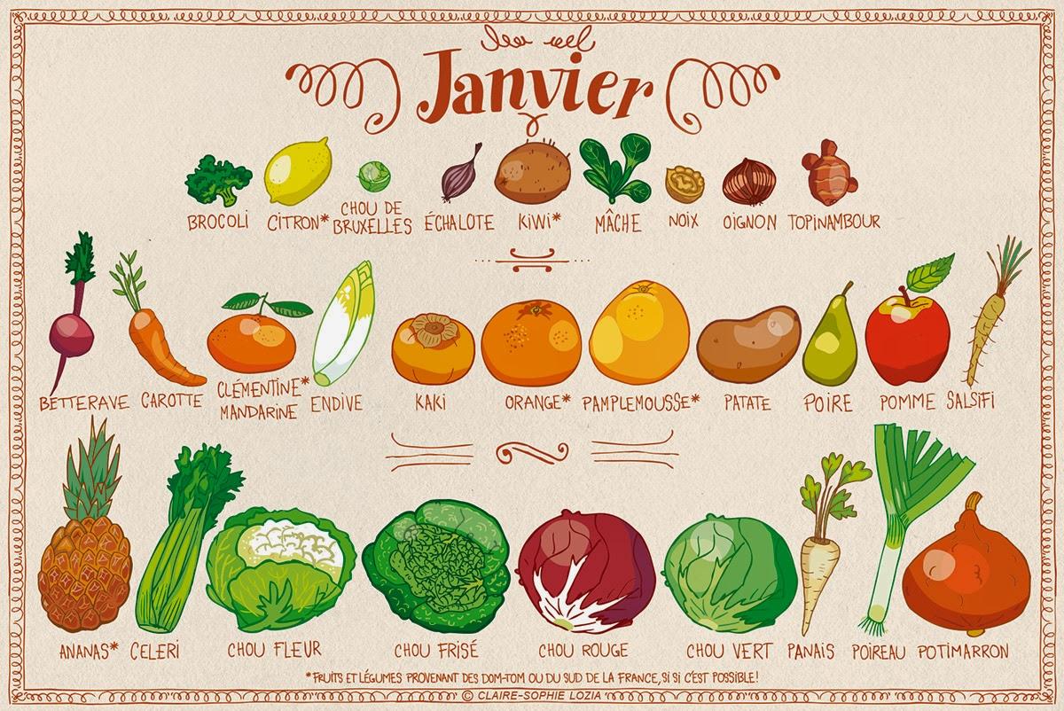 """Résultat de recherche d'images pour """"légumes janvier"""""""