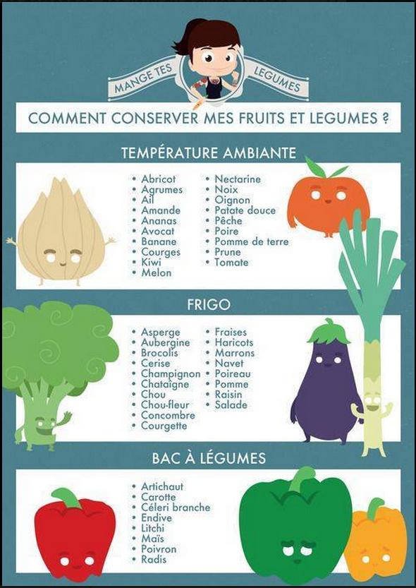 conserver fruits et légumes
