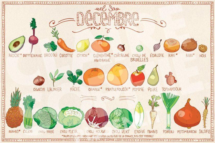 Fruits & Légumes Décembre